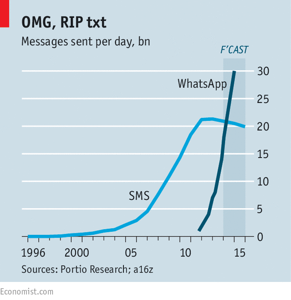MG: Telepocalypse! Told you so in 2003. RT @TheEconomist: This is what disruption looks like http://t.co/q8fCpgLUGo http://t.co/qKS8e0PiIV
