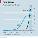 Whatsaaaaapp, SMS RT @TheEconomist: This is what disruption looks like http://t.co/mzCTHCZhL5 http://t.co/e2L4YDwRS4