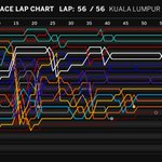 FINAL LAP CHART: Heres how things unfolded for all the drivers at the 2015 #MalaysiaGP #F1inMalaysia http://t.co/OLbD5E6KLz