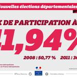 [#Dep2015] 41,94 % : Taux de #participation à 17h pour le second tour des élections #Départementales2015 http://t.co/9JRoiD4s2g