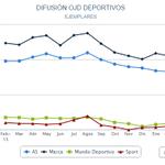 #OJD Febrero: @diarioas y @marca vuelven a perder otro 10% de difusión y 33.000 ejemplares http://t.co/SAOgmaxBqL http://t.co/qlNP3KLd86
