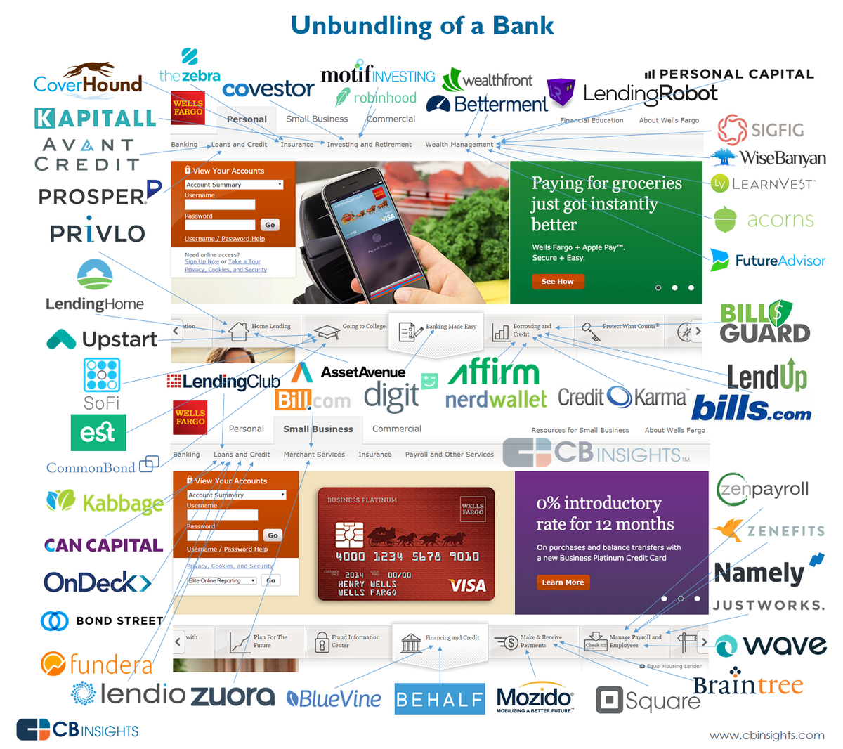 A great infographic on the unbundling of banks and the opportunity for a financial services startup: http://t.co/x3pBXMqvt7