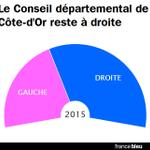 #departementales2015 Le Conseil départemental #CôtedOr reste à droite: 14 cantons contre 9 ► http://t.co/y5McKSGdIz http://t.co/jXE0irVcCN