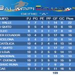 La tabla se aprieta en las posiciones de vanguardia, posiciones tras 10 turnos y tres diferidos en #SerieA_Ec. http://t.co/CmatXSJGPQ