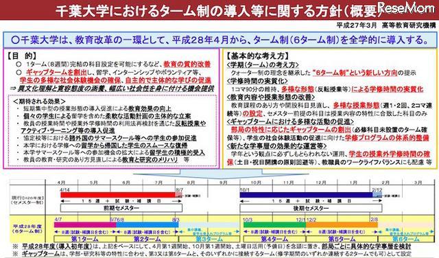 千葉大、平成28年4月より全学「6ターム制」導入 http://t.co/YCGvCDgvvj http://t.co/tmFlroLlyc