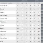 TABLA DE POSICIONES #CampeonatoEcuatoriano: @IDV_EC líder. http://t.co/KkRUMUiRPP http://t.co/tSl8lpPjeF