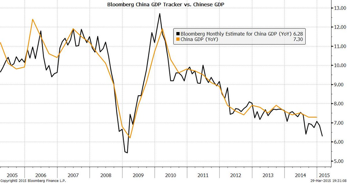 Bloomberg China Monthly GDP Tracker Continues to Slide: (Terminal Link: https://t.co/1DzX3N4IgN ) http://t.co/c7QaQF0mtD
