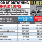 Maharashtra leads in filing chargesheets, lags in convictions http://t.co/fXWYaiO8mg via @TOIMumbai http://t.co/NsKwXv0uk6