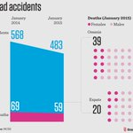 Infographic: Accidents in #Oman http://t.co/L8k5vIqxHV