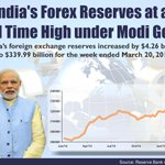 #Infographic: Indias Forex Reserves at an All Time High under PM @narendramodi Govt #AchheDin http://t.co/7TMdntpvSb