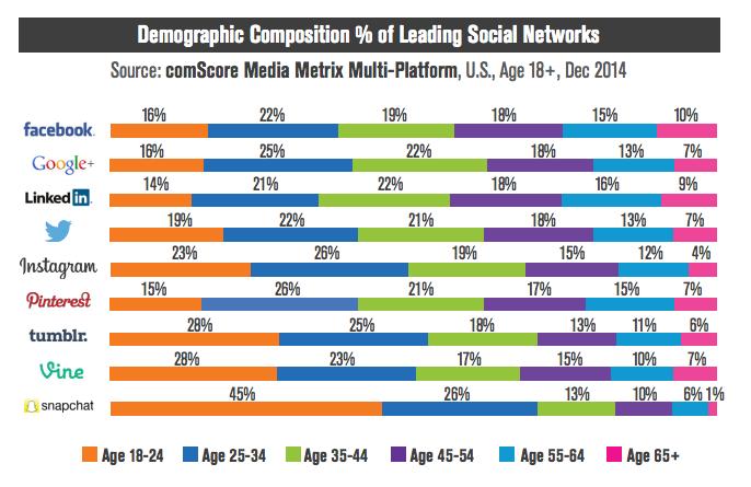 Demographie des 9 réseaux sociaux les plus populaires par classe d'âges  #socialmedia http://t.co/hYecC3qzzi