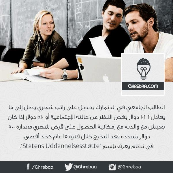 الطالب الجامعي في الدنمارك يحصل على راتب شهري يصل إلى ما يعادل 1026 دولار.. http://t.co/yZbIH8xvZq