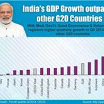 Indias GDP Growth outpaces other G20 countries. http://t.co/r4RUH0leAE