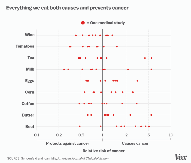 Everything we eat both causes and prevents cancer. http://t.co/xMBCB5EJrJ