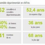 RT @loireatlantique: La nouvelle assemblée départementale en chiffres http://t.co/5Eci2o4hNK #LoireAtlantique http://t.co/0BihrB2l2m