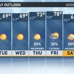 """""""@WFMY: RT: @EricChilton Your 7 day forecast....we are getting warmer! :) http://t.co/o7whp8Pxa2"""""""