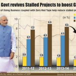 Modi Govt. revives stalled projects to boost growth. http://t.co/63WFlwBQyB