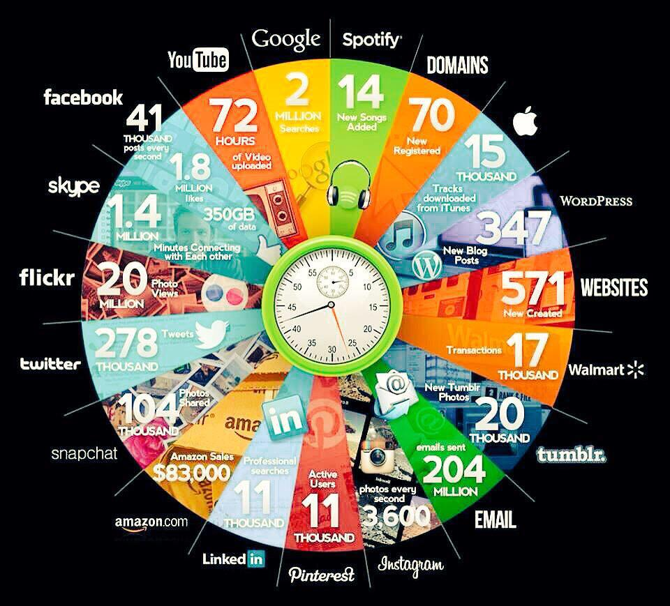 What happens on Internet in one minute? http://t.co/FTKsW9xjnC