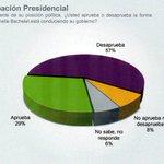 Encuesta #CADEM AYER. Sólo 29% apoya a Bachelet ¿Qué dice Andrade? http://t.co/vgJoNuTT0a