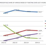 RT Narendra_IRTS: #Mumbai commuters preferences of modes for buying tickets have changed a lot over last 4 year Ce… http://t.co/cUpNjqZaoa