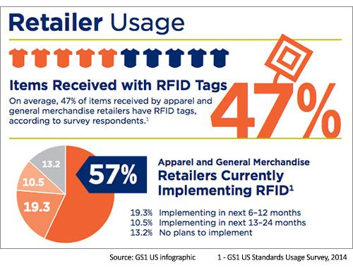 Study confirms a big wave of RFID adoption for #omnichannel retailers. #tech http://t.co/kFSRJFZR3B http://t.co/3whmbfoQ1T