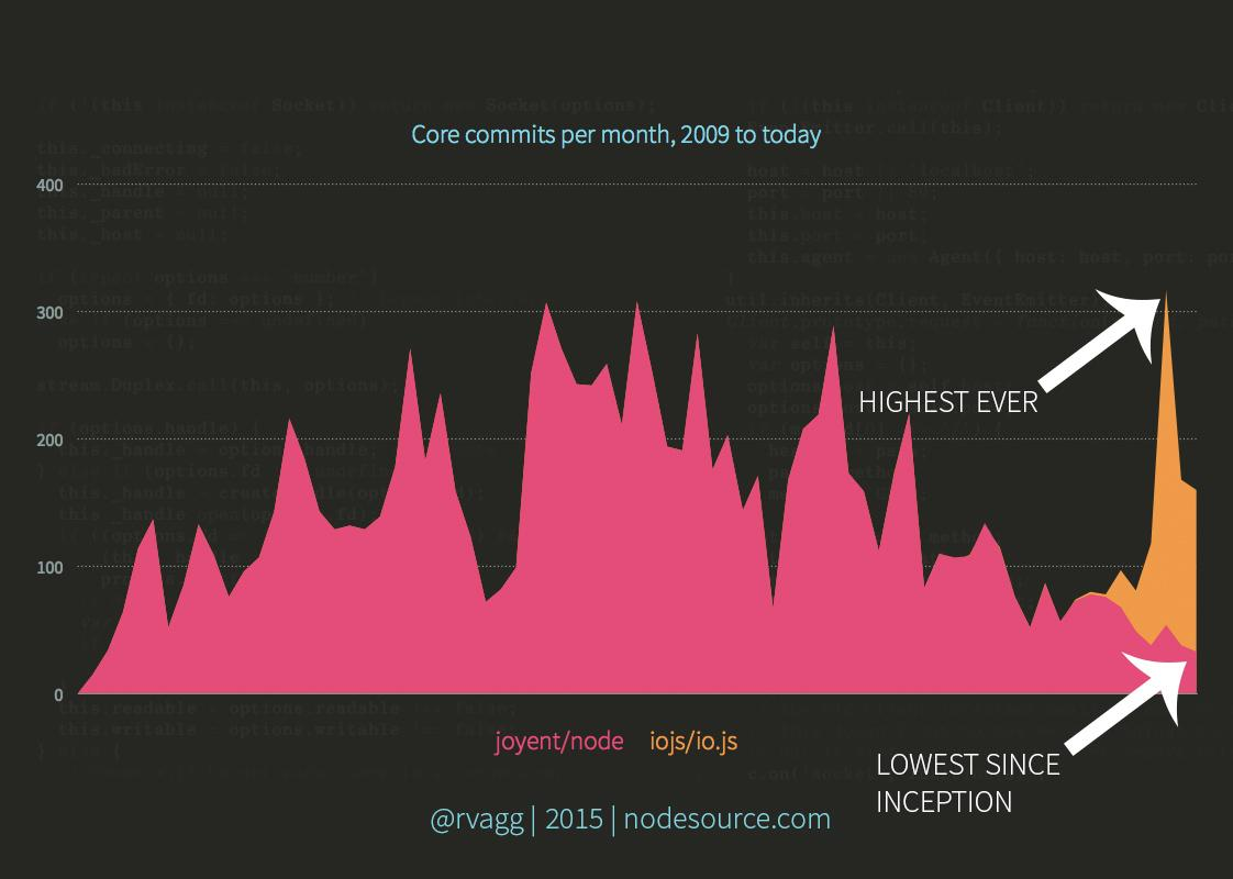 Node.js commits at an all time low.  io.js commits at an all time high. http://t.co/6ttKwh4osY