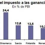 #DECILE_NO_AL_PARO..Se paga 10 veces menos ganancias que en los países más igualitarios http://t.co/pW0KEnGUDD http://t.co/XCIa7TsObE