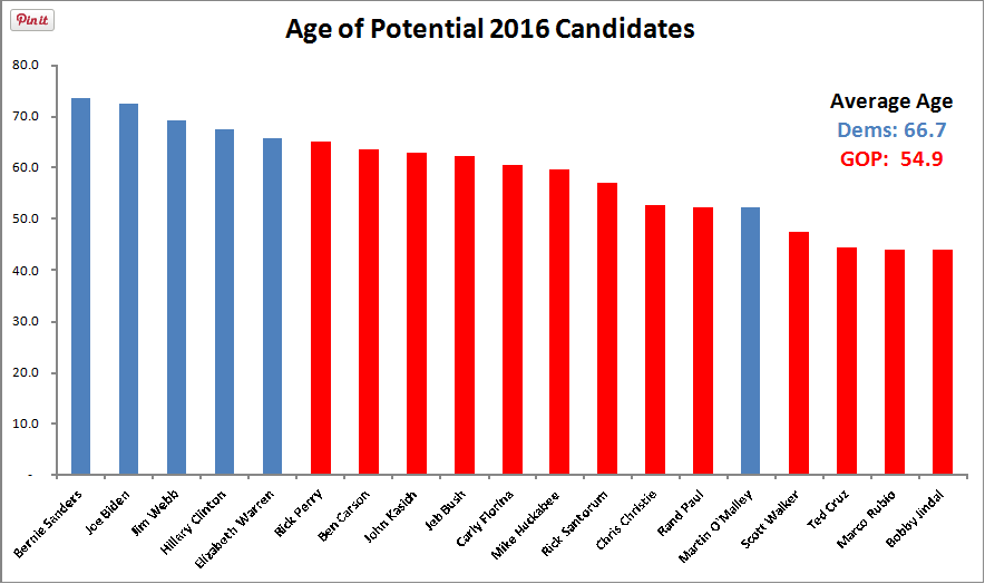 Democratic hopefuls are a decade older than their Republican counterparts | #2016Election http://t.co/Dp9Y5GpXPM http://t.co/hMGg1QoaqV