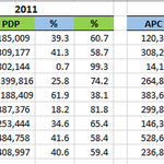 Comparing the Trend of Election Results in 2011 & 2015 in Nigeria. #Nigeriadecides #Nigeria2015 http://t.co/tZC02XGx0H