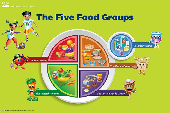 Fun Characters Can Help Kids Remember The Foods In Each Myplate Food Group