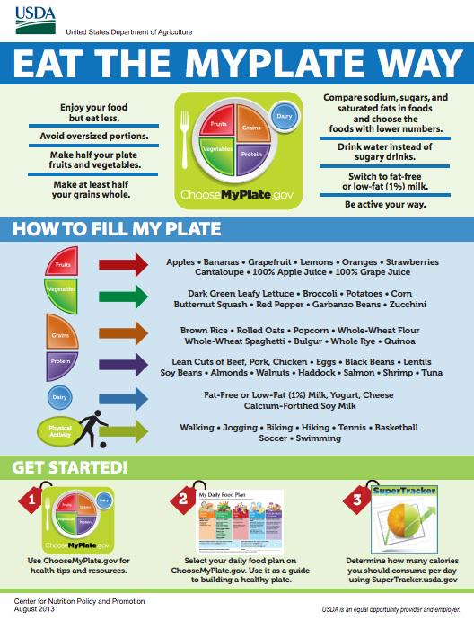 Share this INFOGRAPHIC to help people learn how to eat the @MyPlate way! #NutritionMonth http://t.co/Q9Qun9mzqD