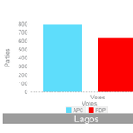 Buhari wins Presidential election in Lagos polling 792, 460 while President Goodluck Jonathan polled 632,327 http://t.co/42kf5JVyHd