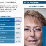 """83.53 % fue la Votación que le dió #DiegodeAlmagro a Bachelet el 2013 """"la más alta del país"""" y ella los tuvo olvidado http://t.co/RsIyWGB4Hj"""