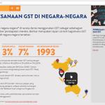 Berapakah kadar #GST yang dilaksanakan di negara lain? http://t.co/mKS7oS93Ao http://t.co/Snv14N9Tlc #JP03