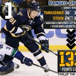 Reeling #STLBlues suffer another setback as home woes persist (via @FS_LukeT) ->> http://t.co/lPPdOczgj4 #OurBlues http://t.co/IFvsGph3oT