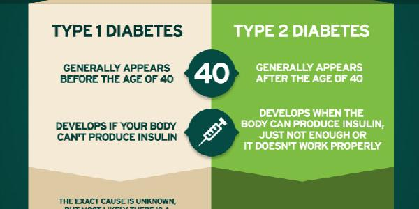 Difference Between Type 1 And Type 2 Diabetes Infographic http://t.co/uEQO3Ad3Qh http://t.co/EXkboBi6MT