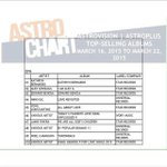 "#1 Kathryn Bernardo! ???? ""@StarRecordsPH: Star Music dominates the Astro Chart!!!???? … https://t.co/YvNYBzpbSL"" http://t.co/McgWVojUXV"