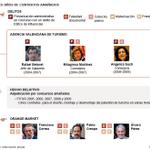 #CasoGürtel http://t.co/LdxkeTz4LO En 30 minutos empieza el primer juicio a la corrupción masiva en el @PPopular http://t.co/Lc39JlXG7s