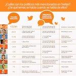 @Albert_Rivera el político más mencionado en #Twitter! Y el tema más hablado: opciones electorales de @CiudadanosCs http://t.co/XrjjJ0iYdC