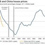 #China Housing Bubble Is About to Destroy the Universe!  $FXI $SPY #CASH!!! -- http://t.co/DpJbDFMBtg http://t.co/8Hc5Lv3nEM