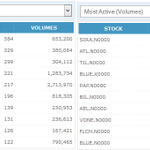 Top 10 Turnover / Volume for 31/03/2015 #lka #SriLanka #CSELK #DailyMarket #Tradesummary #Colombo #Sharemarket http://t.co/WLlLTnM08H