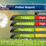 Allergy sufferers...you get a break later this week. http://t.co/Oq9Jofwq1K