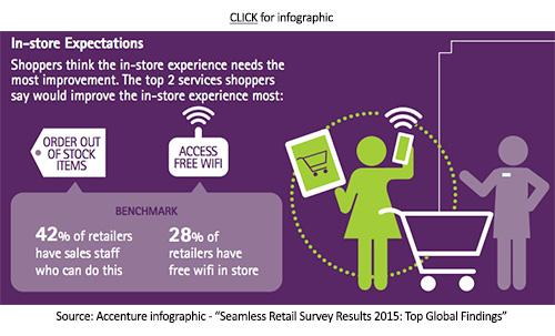 #Omnichannel still has flaws. What can retailers do to fix them? #tech http://t.co/zZwrmD5tXH http://t.co/LLzEiejOWl