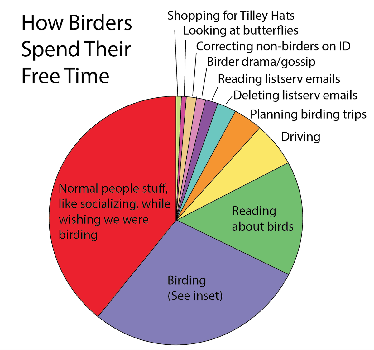 I love this so much. How birders spend their time: -http://t.co/EUa17mJpQj http://t.co/JU3lavCBiL
