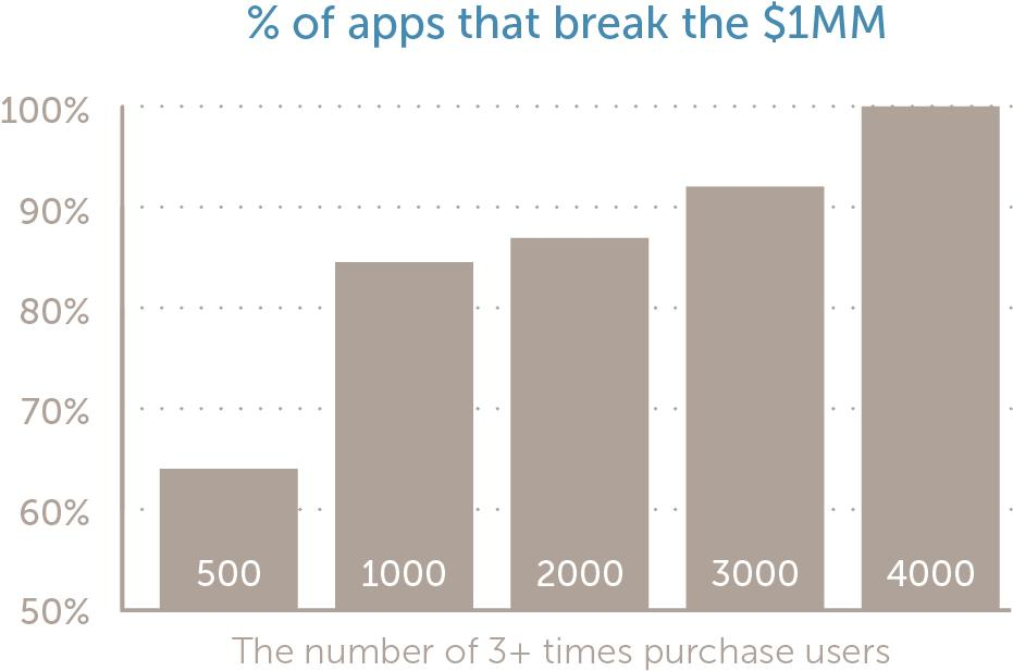 Will your app make $1MM? Check out Tapjoy's first Mobile Signals Report to find out:   http://t.co/BTMtNmdZoW http://t.co/9vZKbCggvc