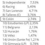 #Colon dentro del TOP 10 en el Censo de Hinchas en el puesto 9.El primer mejor posicionado de la ciudad #SomosSantaFe http://t.co/v7HASueDuY