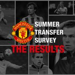 RESULTS: #MUFC fans have voted for the signings they want this summer http://t.co/zRZPh0LUn5 http://t.co/jycnEoLdea
