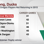 Marcus Mariota will not be the only player Oregon will miss next season! http://t.co/MbDfZXH1v1