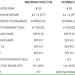 Michigan States Final Four run is eerily identical to 2014UConns (h/t @DamionTerry) http://t.co/ORUbDzs7V5 http://t.co/Eb6wfNitl9
