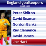 It was a landmark night for Joe Hart - he became just the sixth England goalkeeper to pass 50 caps #ITAvENG http://t.co/nykcrXtauW